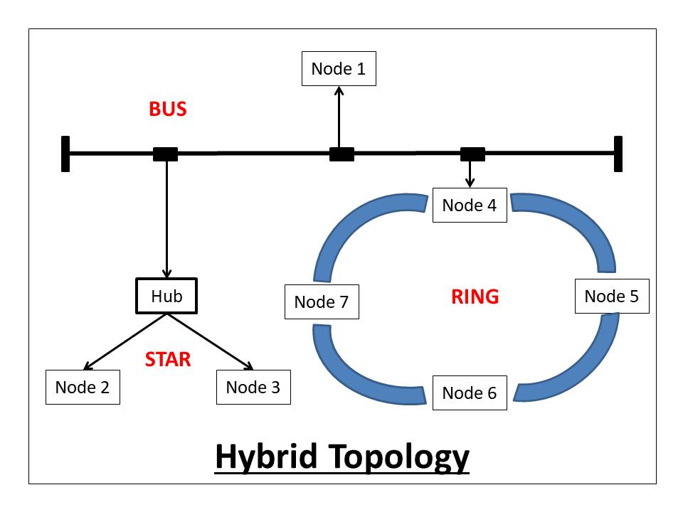 HPI TOPOLOGY