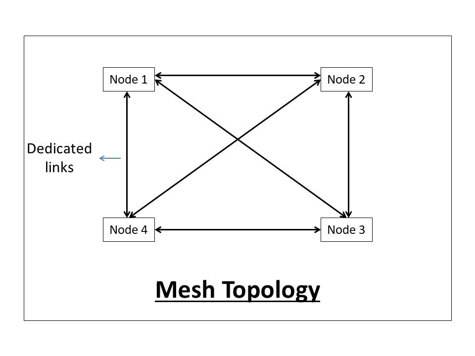 what-is-network-topology-and-types-of-network-topology-mesh-topology-2f85387806a5b673