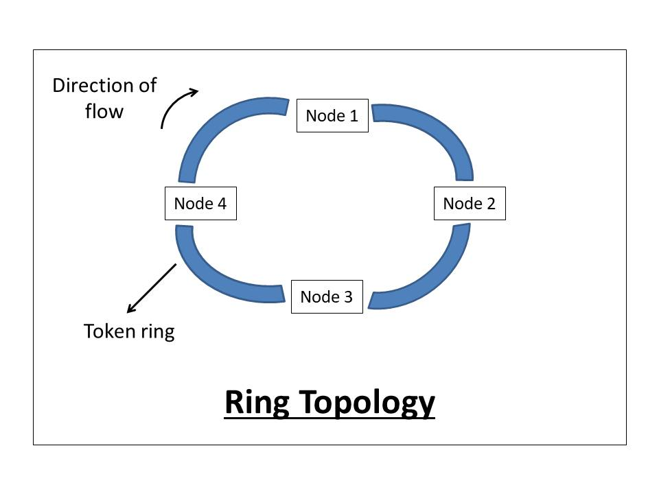 what-is-network-topology-and-types-of-network-topology-ring-topology-63f83d036a7b39dc